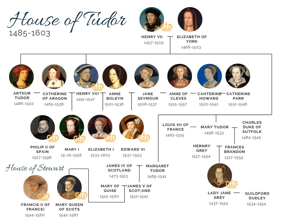 House of Tudor Family tree